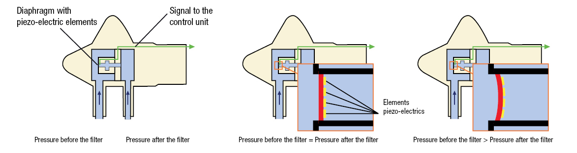 Products - Exhaust Gas Pressure Sensors