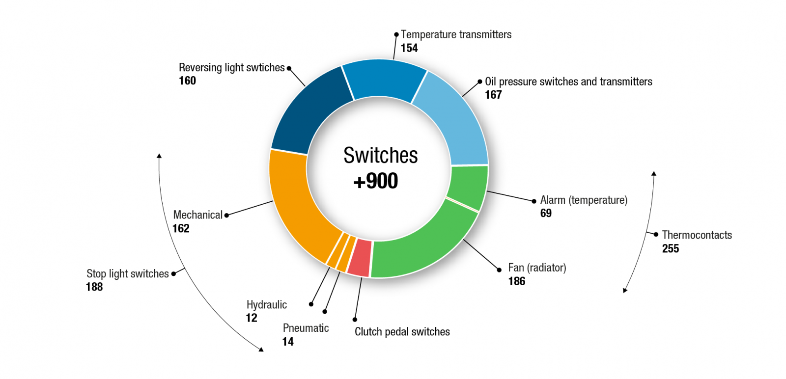 News - Technical report on switches